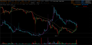 Doge & BTC have an all most perfect inverse relationship.