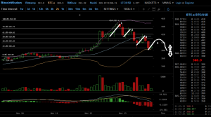 BTC Bounce on the Way.