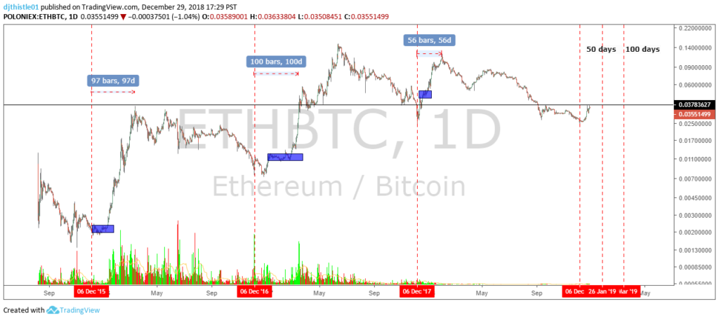 Ehtereum 1Day Chart | 12-30-2018